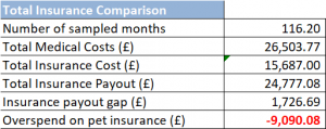 Self Insurance Summary