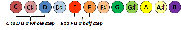 Whole/Half Step